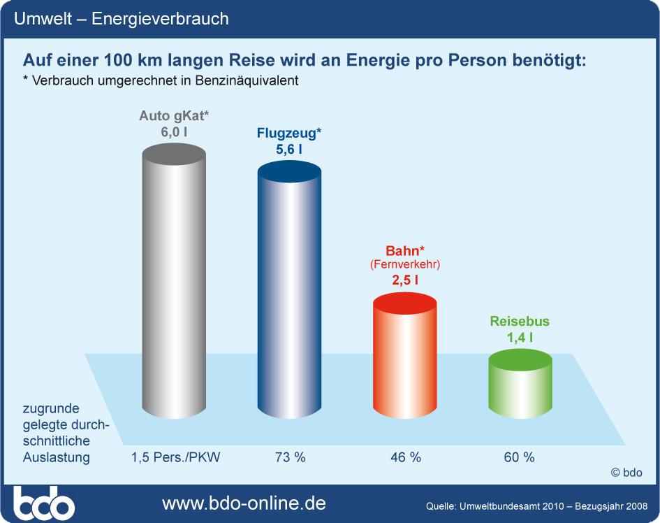 Quelle: Umweltbundesamt 2010 - Bezugsjahr 2008